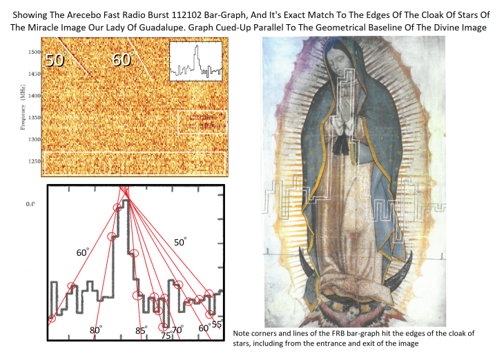 Miracle Image Of Our Lady Of Guadalupe Shows Visual And Mathematical Match To The FRB 112102 Fast Radio Burst And The WOW Signal